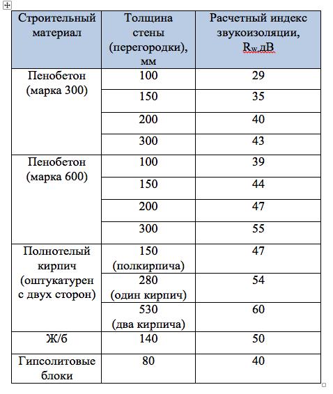Сравнительная характеристика звукоизоляционных свойств различных строительных материалов